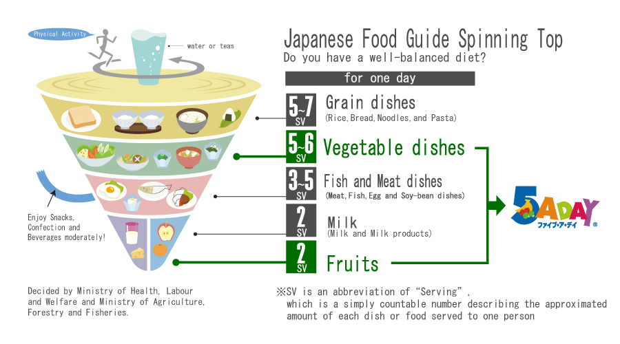 Japanese Spinning Top Food Guide